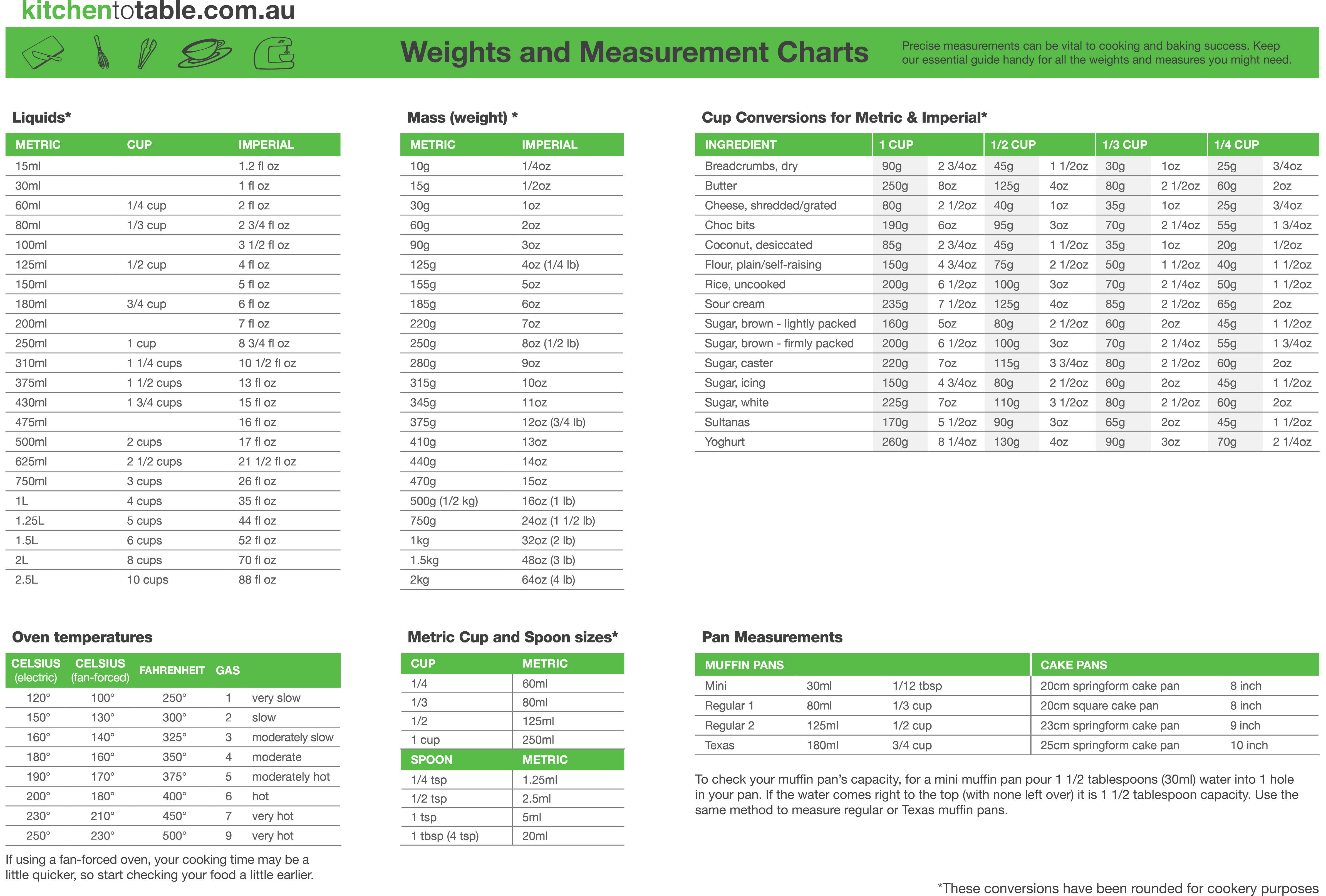 weight and measurement chart